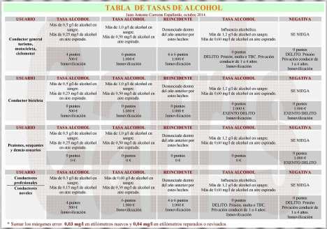 TABLA ALCOHOL