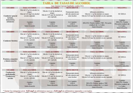 TABLA ALCOHOL