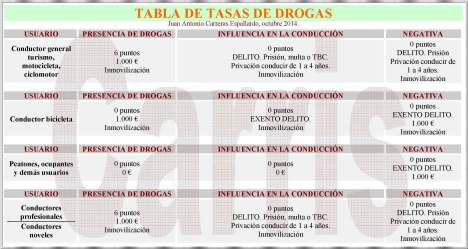 TABLA DROGAS
